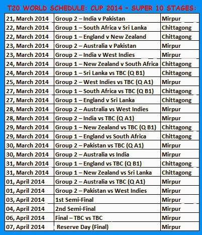 Group 2: West Indies, India, Pakistan, Australia, Qualifier 2